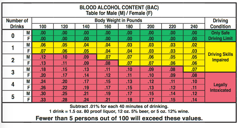 Blood alcohol concentration bac limits time of care